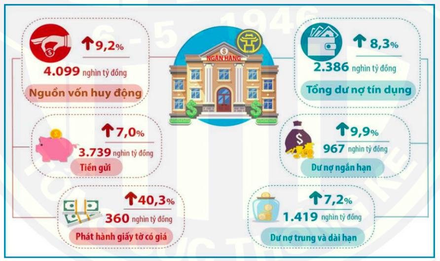 Tín dụng ngân hàng tại địa bàn Hà Nội tính đến cuối tháng 8/2021 (so với thời điểm cuối năm 2020)