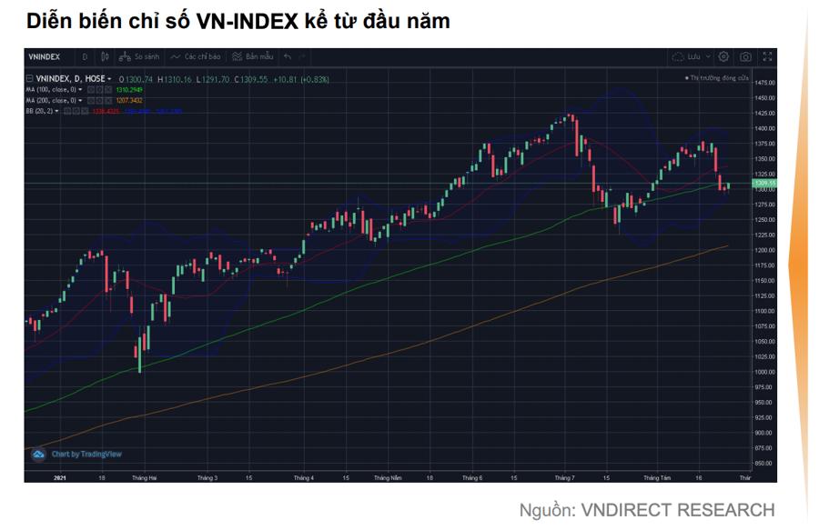 Đã đến lúc tích lũy cổ phiếu cho năm 2022? - Ảnh 2