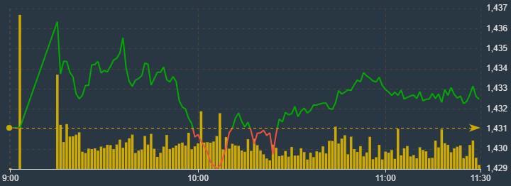 VN30-Index lại tỏ ra yếu ớt trở lại khi các mã ngân hàng cũng quay đầu.