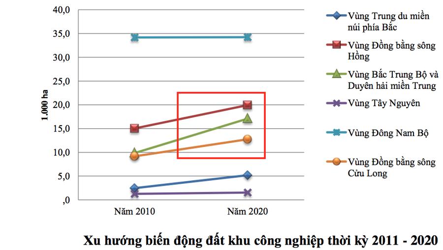 Nguồn: Dự thảo Báo cáo Quy hoạch sử dụng đất Quốc gia thời kỳ 2021-2030, tầm nhìn đến 2050.