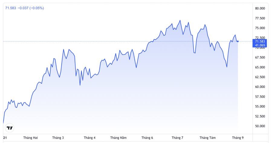 Diễn biến giá dầu Brent giao sau tại thị trường London từ đầu năm đến nay. Đơn vị: USD/thùng - Nguồn: TradingView.