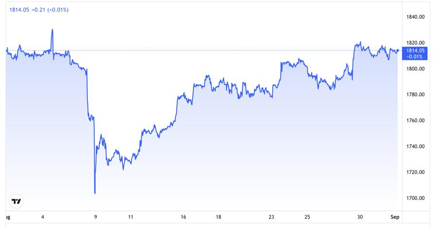 Diễn biến giá vàng thế giới 1 tháng qua. Đơn vị: USD/oz - Nguồn: TradingView.