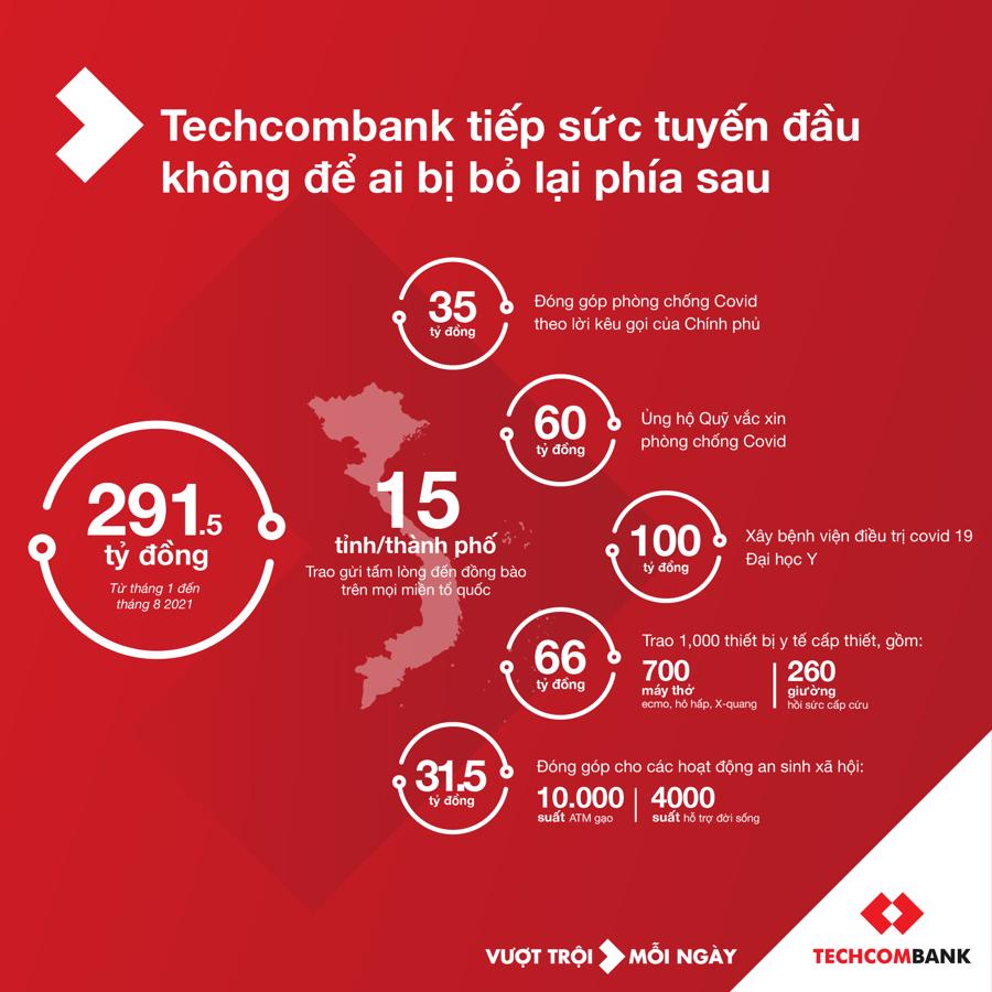 Từ đầu năm đến nay, Techcombank đã đóng góp gần 300 tỷ đồng ho các hoat động phòng chống covid và an sinh xã hội trên cả nước.