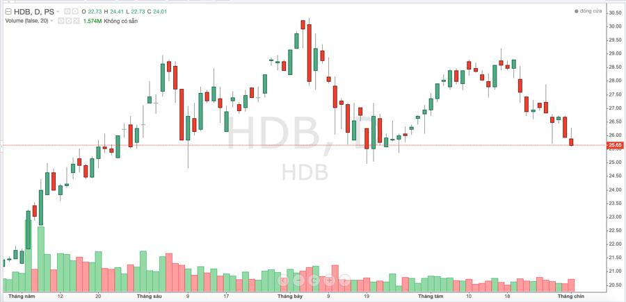 Diễn biến giá cổ phiếu HDB trong thời gian gần đây