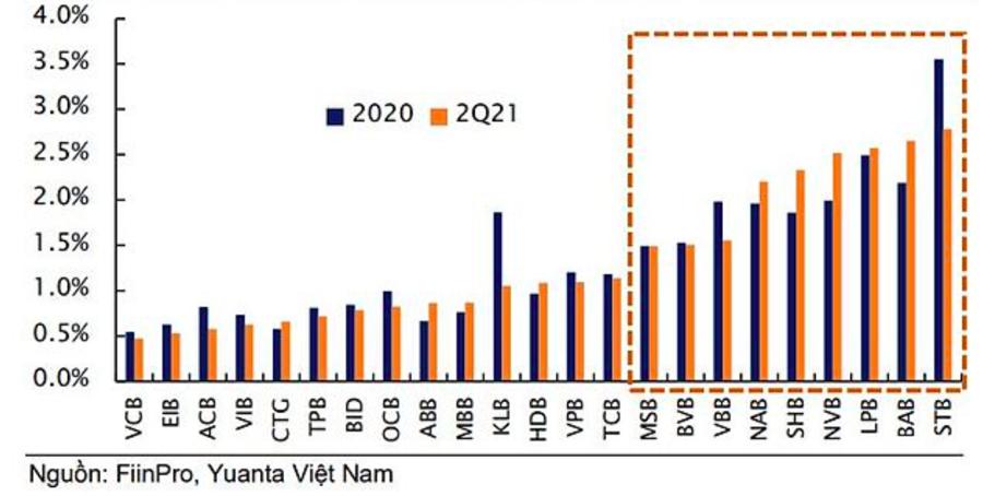 Tỷ lệ lãi dự thu/tổng tài sản tính đến quý 2/2021