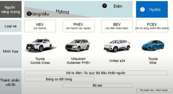 Thuế suất thuế tiêu thụ đặc biệt đối với xe hybrid (HEV) và xe hybrid sạc ngoài (PHEV) sẽ ở mức cao.