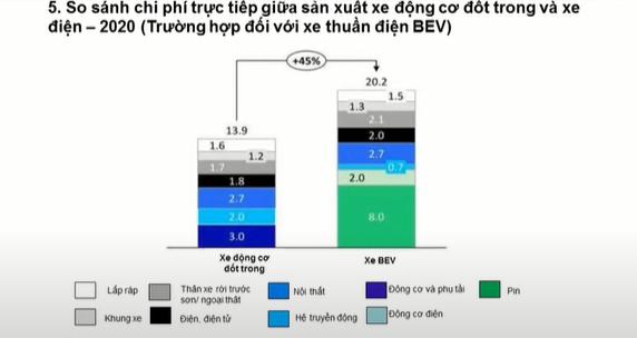 Chi phí sản xuấtxe điện chạy pin (BEV) cao hơn xe động cơ đốt trong khoảng 45%.