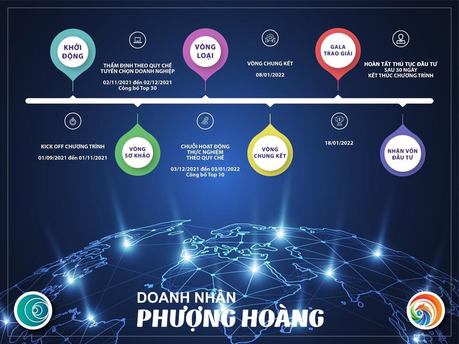 """Fibo Capital sát cánh cùng các """"Phượng Hoàng"""" startup Việt - Ảnh 1"""