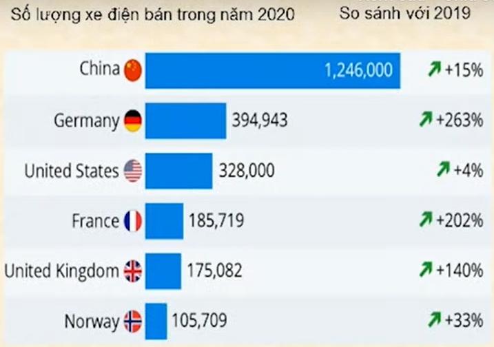 Nguồn: Cơ sở dữ liệu tiêu thụ xe điện trên thế giới EV volumes.