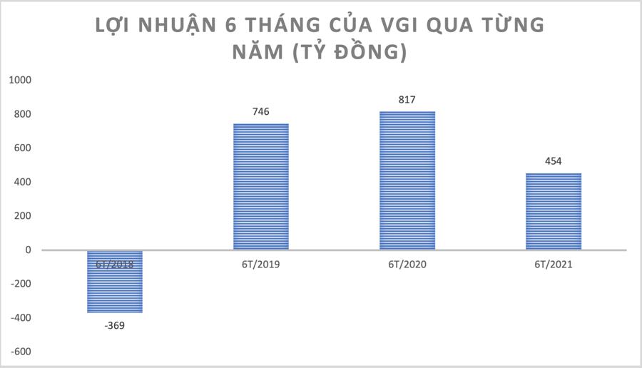 """Đại gia Việt """"viễn chinh"""" mùa Covid-19: Kẻ hụt hơi, người thu trái ngọt nghìn tỷ đồng - Ảnh 1"""