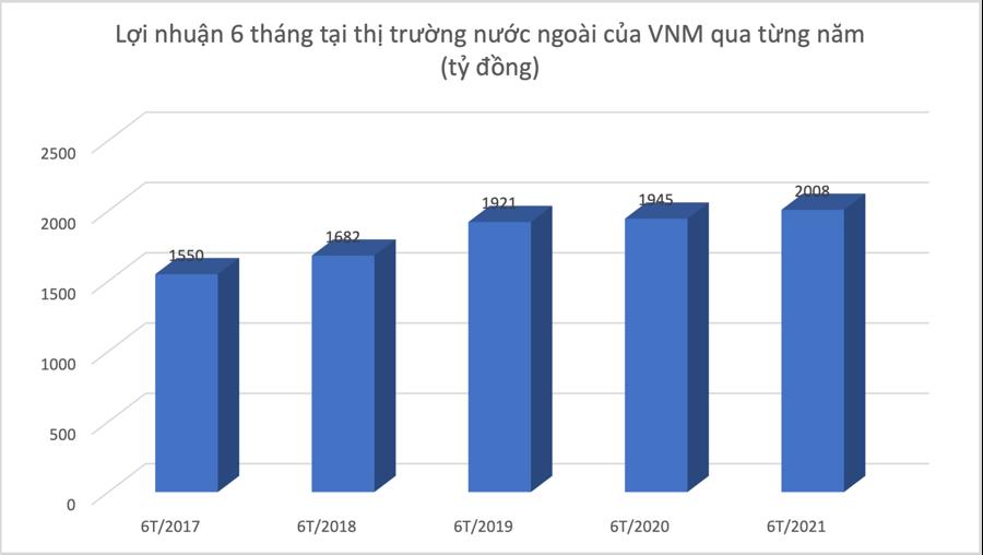 """Đại gia Việt """"viễn chinh"""" mùa Covid-19: Kẻ hụt hơi, người thu trái ngọt nghìn tỷ đồng - Ảnh 2"""