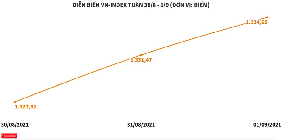 VMD chưa có dấu hiệu sẽ hạ nhiệt, TGG bay cao nhờ game tăng vốn và M&A? - Ảnh 1