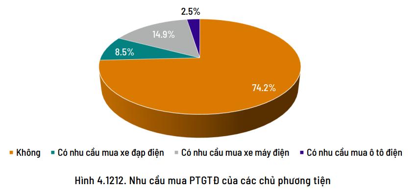 """Nguồn:báo cáo """"Nghiên cứu phát triển phương tiện giao thông điện tại Việt Nam"""" ."""