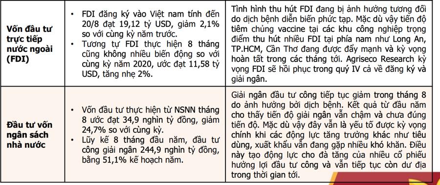 Agriseco: Vĩ mô quý 3 kém đã nằm trong kỳ vọng của thị trường, VN-Index sẽ hồi phục tốt - Ảnh 2