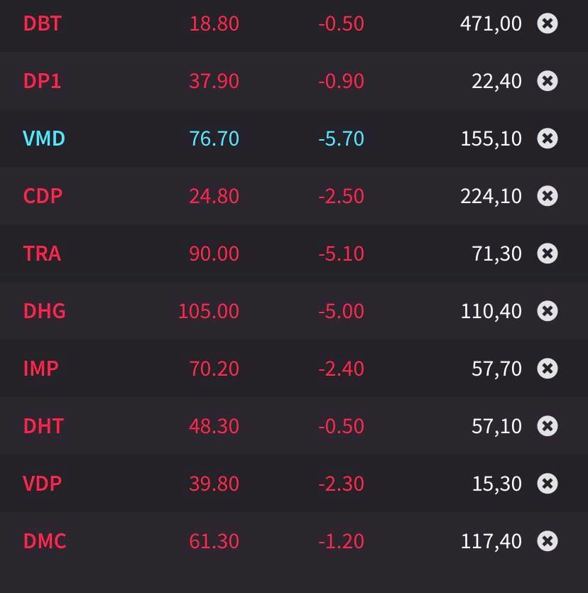 """Cổ phiếu đầu cơ tăng rực rỡ, riêng nhóm dược ngược dòng, VMD """"lau sàn"""" sau 18 phiên kịch trần - Ảnh 1"""