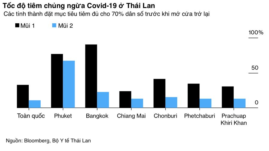 Thủ đô Bangkok của Thái Lan mở cửa đón du khách từ tháng 10 - Ảnh 2