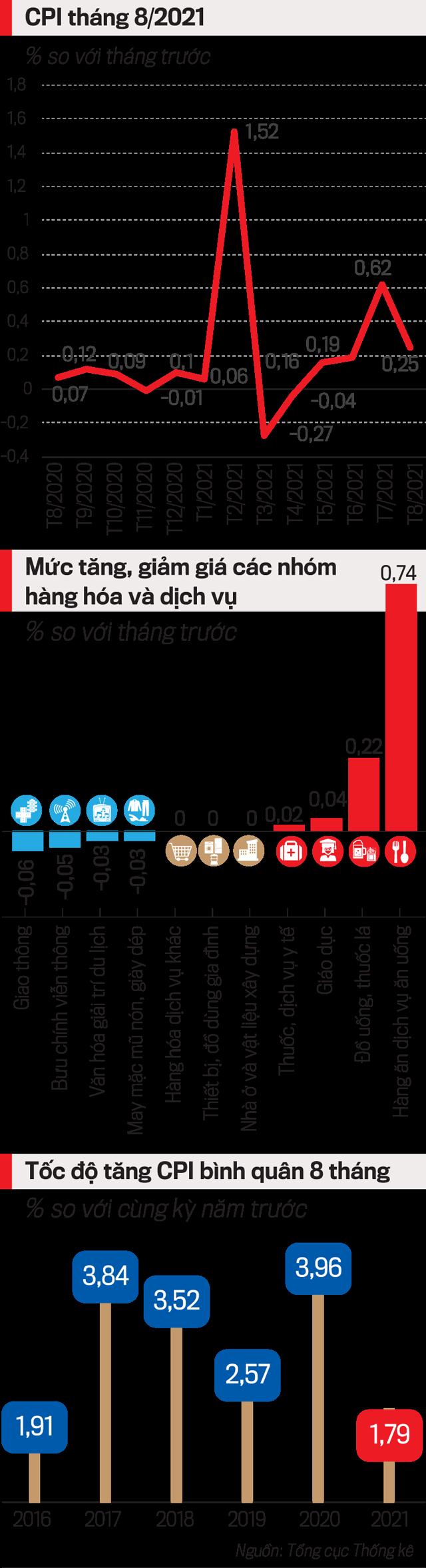 CPI tăng thấp nhất trong 6 năm qua - Ảnh 1