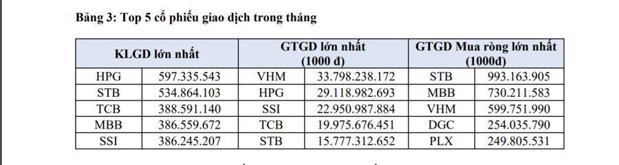 Top 5 cổ phiếu giao dịch trong tháng 8/2021