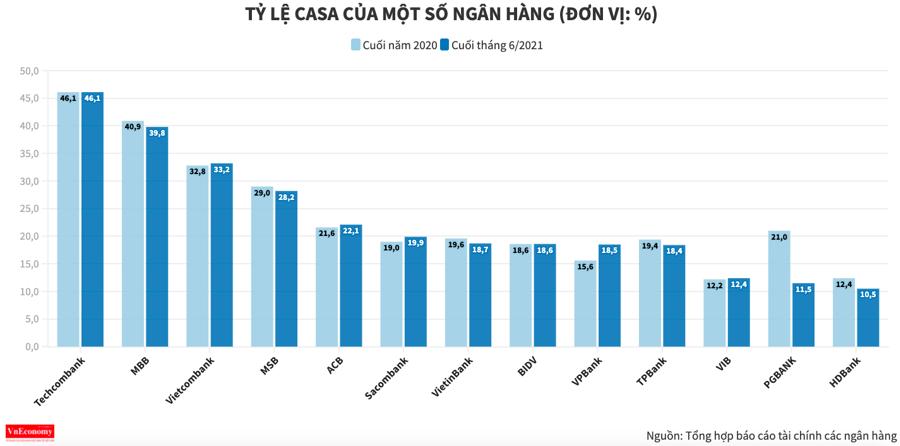 Ngân hàng đua giảm phí dịch vụ thanh toán để hút CASA - Ảnh 1