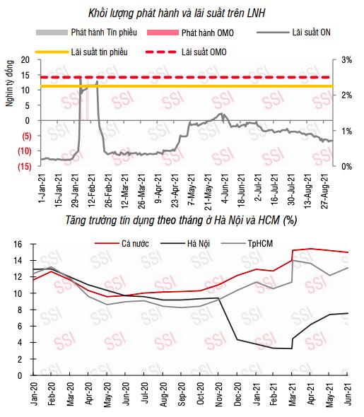 Lãi suất liên ngân hàng liên tục giảm do tín dụng tăng thấp và thanh khoản dồi dào - Ảnh 1