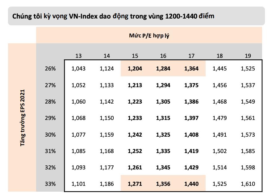 Lạc quan nhất Vn-Index hướng tới đỉnh 1.440 điểm, ngân hàng vẫn là điểm sáng lợi nhuận - Ảnh 1