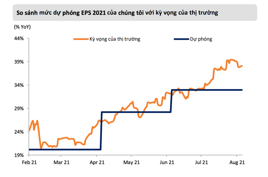 Lạc quan nhất Vn-Index hướng tới đỉnh 1.440 điểm, ngân hàng vẫn là điểm sáng lợi nhuận - Ảnh 2