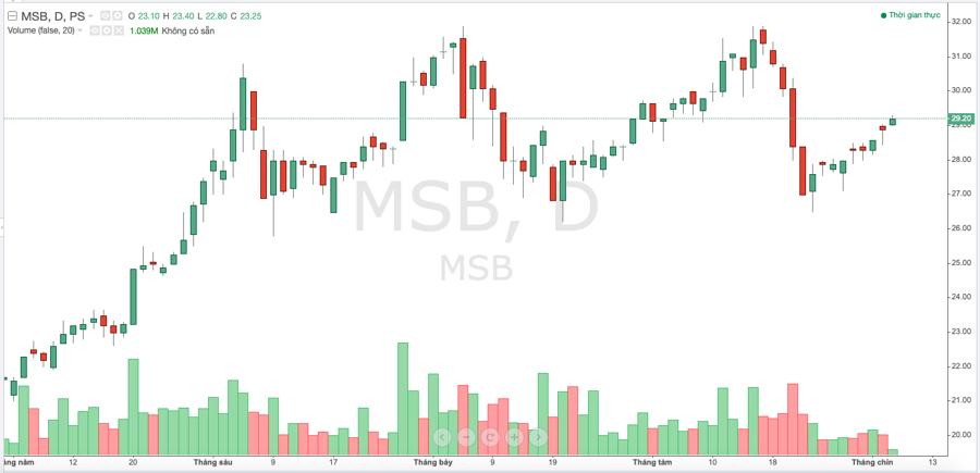 Diễn biến thị giá cổ phiếu MSB trong thời gian gần đây