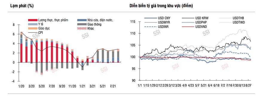 Lợi nhuận quý 3 có thể sụt giảm, chính sách tiền tệ nới lỏng vẫn tạo dư địa cho thị trường - Ảnh 2