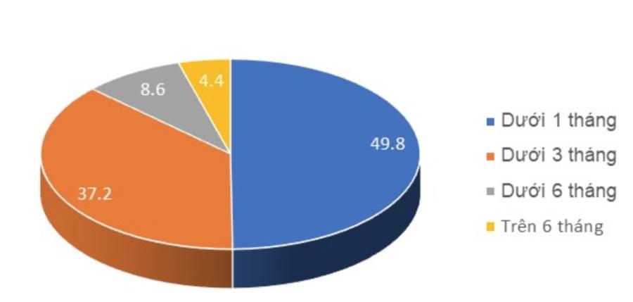 Số tháng mà nguồn tiền tích lũy của nhóm người lao động đã mất việc có thể đảm bảo cuộc sống (%).