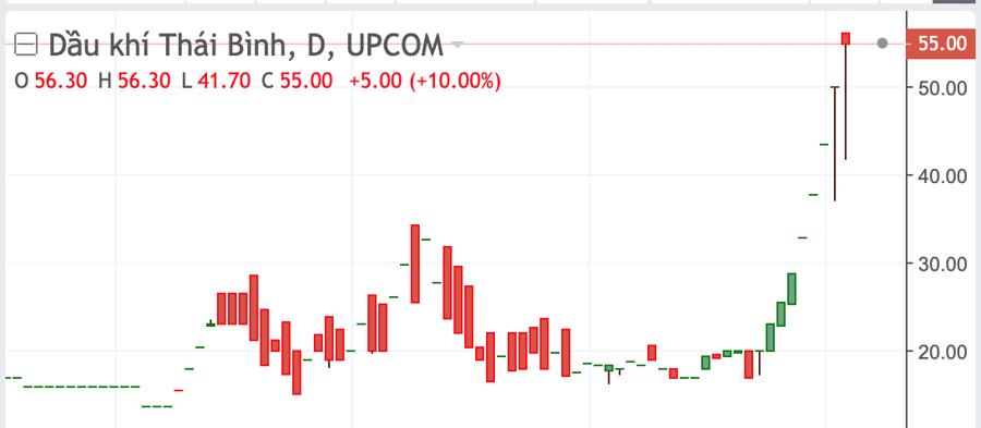Diễn biến cổ phiếu POB.
