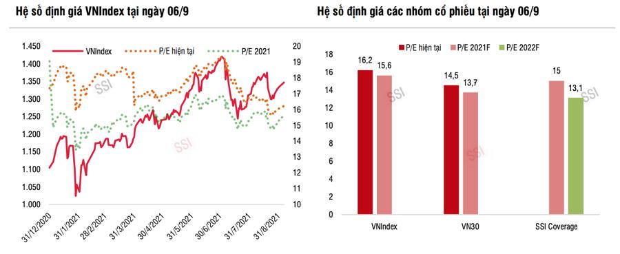 Lợi nhuận quý 3 có thể sụt giảm, chính sách tiền tệ nới lỏng vẫn tạo dư địa cho thị trường - Ảnh 1