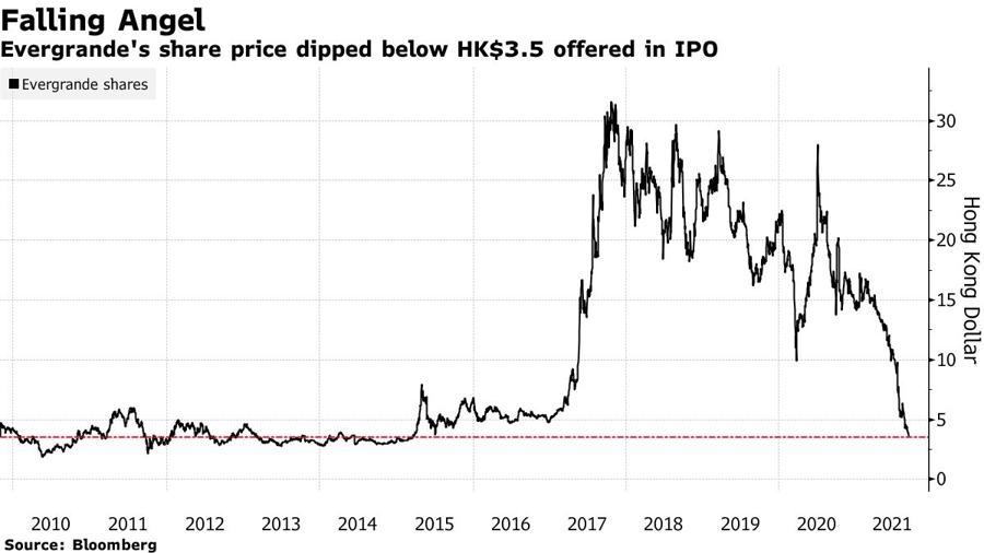 Diễn biến giá cổ phiếu Evergrande kể từ khi IPO - Nguồn: Bloomberg.