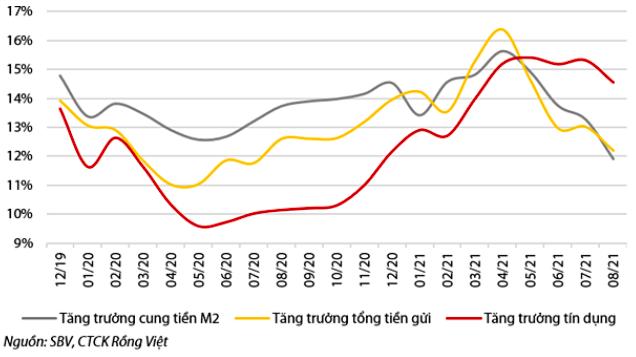 Tăng trưởng cung tiền M2, tín dụng và huy động (so với cùng kỳ năm trước %)