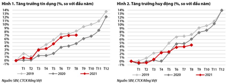 Tăng trưởng tín dụng và động lực tăng trưởng huy động cùng chậm lại - Ảnh 1