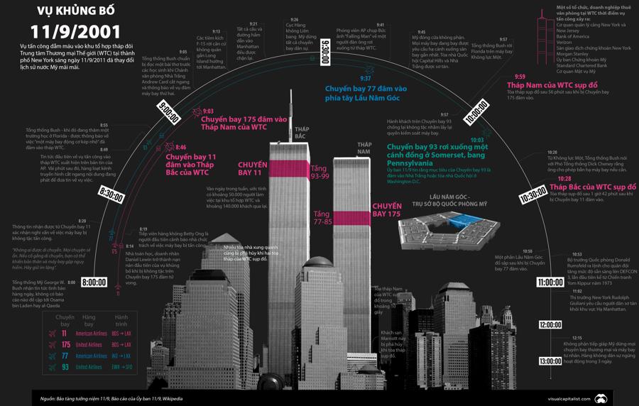 3 giờ xảy ra vụ tấn công khủng bố tại New Yok, Mỹngày 11/9/2001.