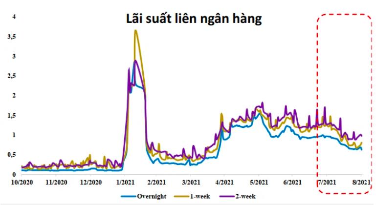 Diễn biến lãi suất trên thị trường liên ngân hàng thời gian qua