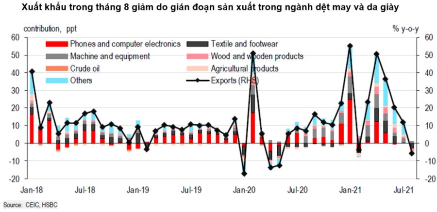 HSBC: Thách thức cho Việt Nam chủ yếu ở da giày và dệt may - Ảnh 1