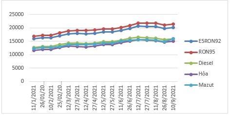 Biến động giá bán lẻ xăng dầu trong nước tháng 01/2021-9/2021