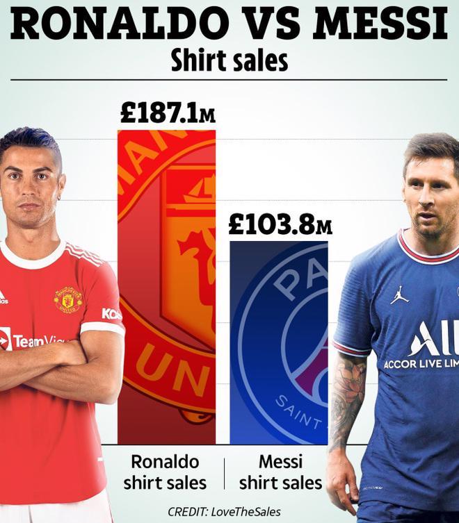 Nhìn vào doanh thu bán áo đấu, có vẻ như sức hút của CR7 tại Man Utd đang vượt trội hơn rất nhiều so với Messi tại PSG.