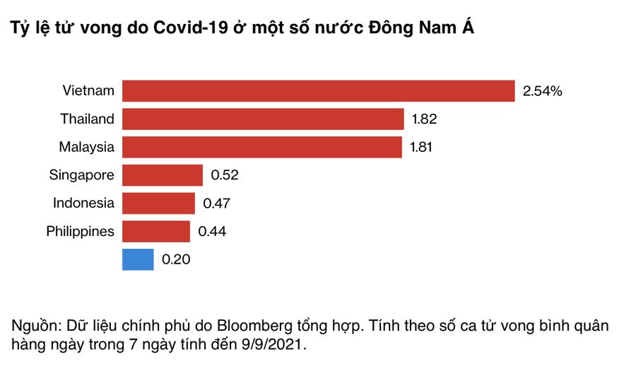 """Khó cầm cự kinh tế, Đông Nam Á xoay đủ cách """"sống chung với Covid-19"""" - Ảnh 1"""