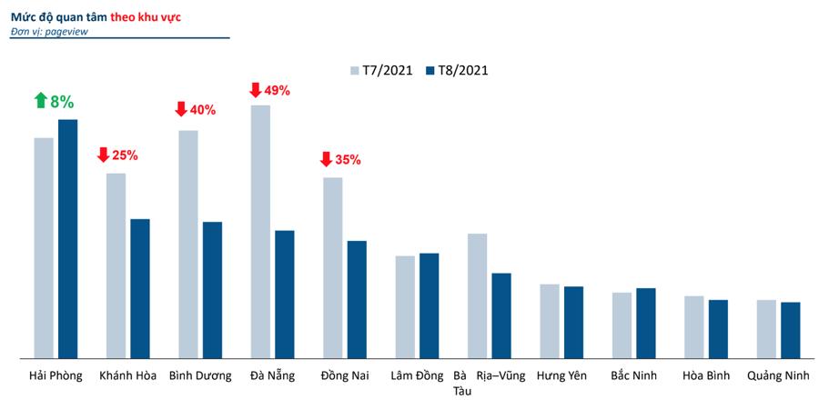 Mức độ quan tâm thị trường bất động sản trong tháng 8/2021 tại một số tỉnh, thành phố - Nguồn: batdongsan.com.