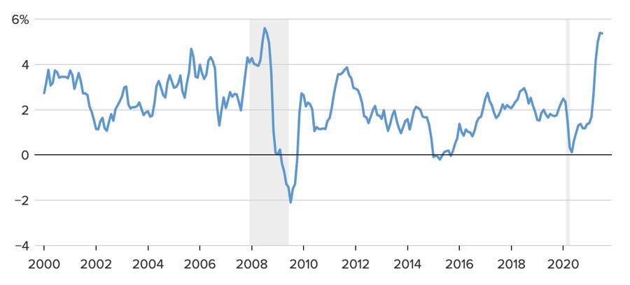 Mức tăng CPI của Mỹ so với cùng kỳ năm trước. Đơn vị: % - Nguồn: CNBC.