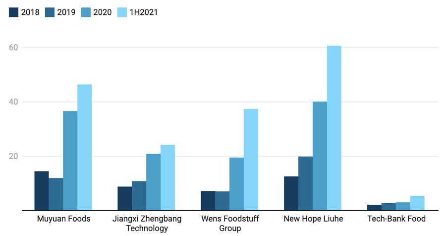 Mức nợ của 5 công ty chăn nuôi lợn lớn nhất Trung Quốc qua các năm từ 2018 đến 2020 và nửa đầu 2021. Đơn vị: Tỷ USD - Nguồn: CNBC.
