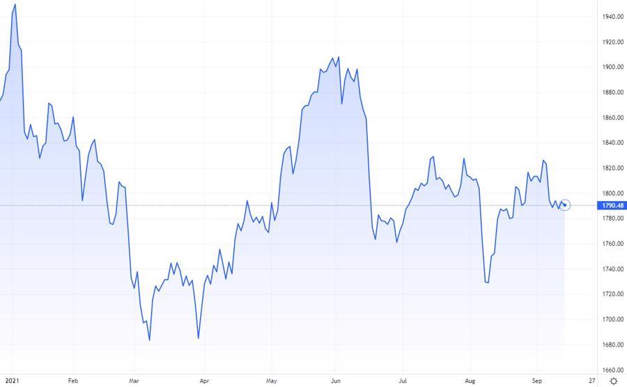 Diễn biến giá vàng. Nguồn Tradingview