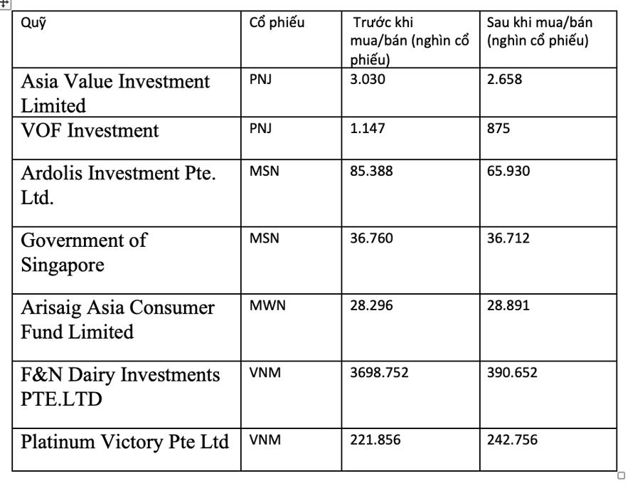 Diễn biến giao dịch của các quỹ ngoại từ cuối tháng 8 đến nay.