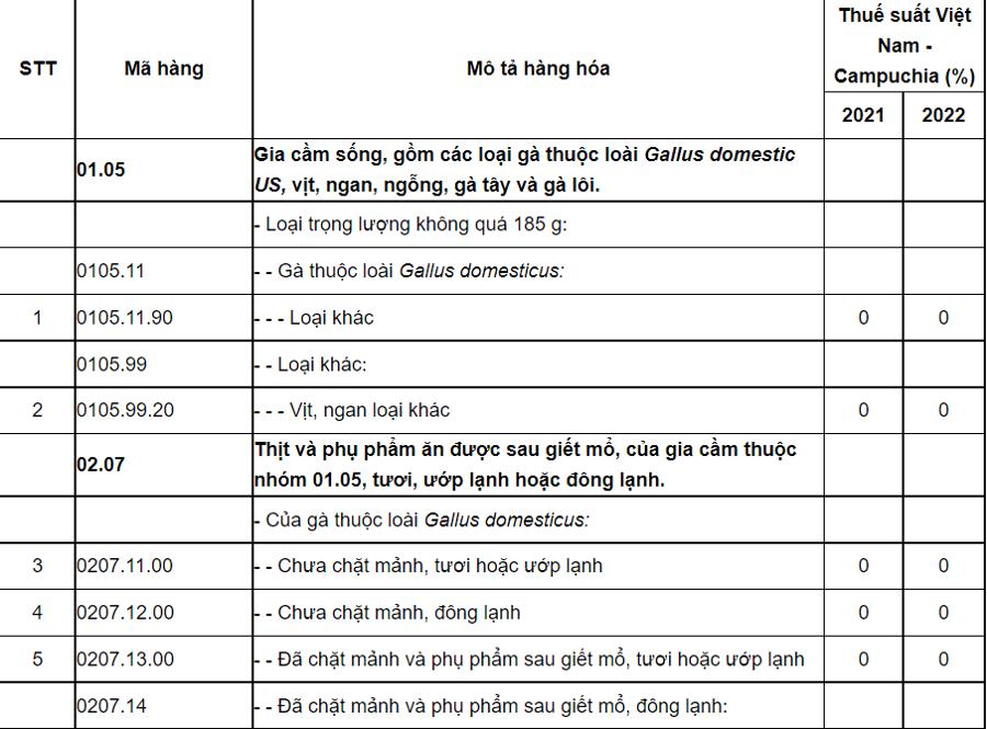 Biểu thuế nhập khẩu ưu đãi đặc biệt của Việt Nam để thực hiện Bản thỏa thuận Việt Nam - Campuchia giai đoạn 2021-2022.