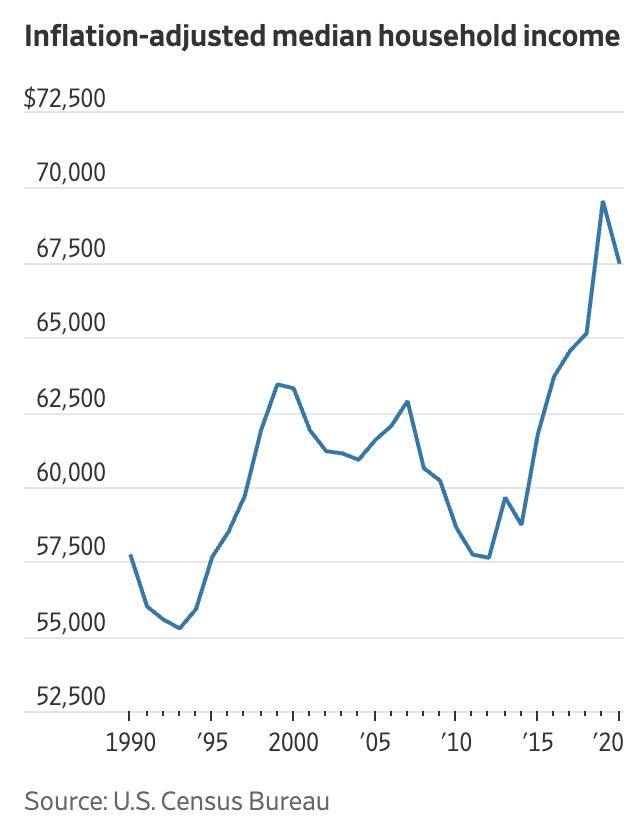 Thu nhập trung bình của hộ gia đình ở Mỹ đã điều chỉnh theo lạm phát - Nguồn: Cục thống kê dân số Mỹ/WSJ.