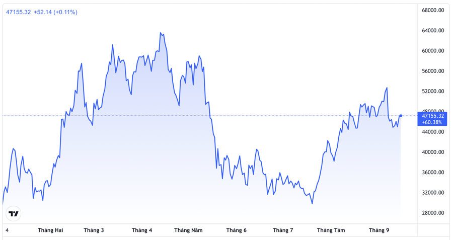 Diễn biến giá Bitcoin từ đầu đến nay. Đơn vị: USD/Bitcoin - Nguồn: Trading View.