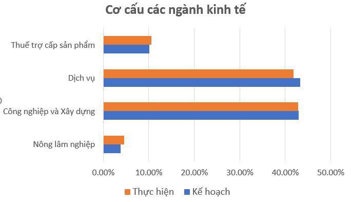 """2021: """"Nhuốm"""" màu Covid, các tỉnh Đông Nam Bộ tăng trưởng âm - Ảnh 1"""