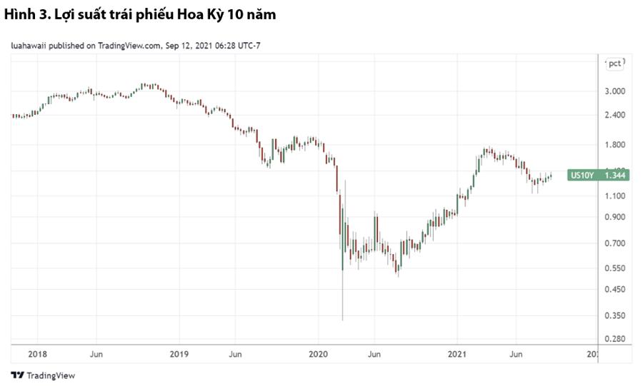 VDSC: Thị trường sắp điều chỉnh, nên tăng giữ tiền mặt - Ảnh 2